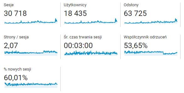statystyki bloga google analytics cały okres do 10 marca - getpaid20.pl