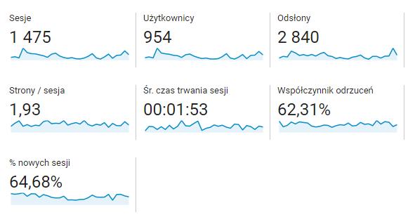 statystyki bloga google analytics pierwsze 30 dni - getpaid20.pl