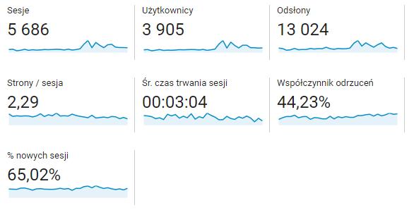statystyki bloga google analytics ostatnie 30 dni do 10 marca - getpaid20.pl
