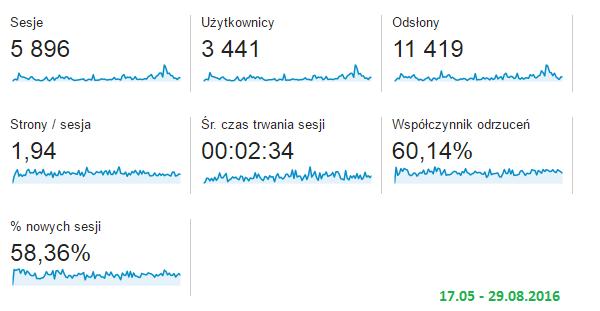 statystyki maj-sierpien getpaid20.pl