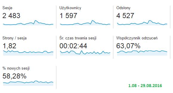 statystyki sierpien getpaid20.pl
